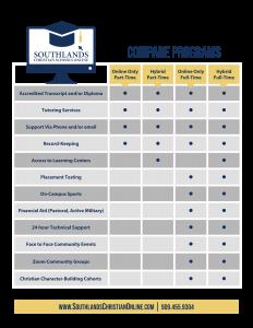 SCSO comparison
